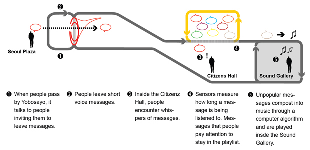 citizenhall_diagram_final
